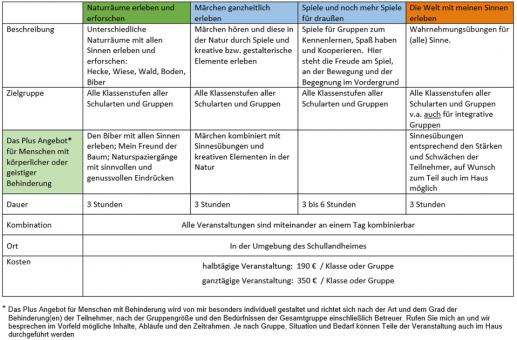 Natur Erleben Schullandheimwerk Mittelfranken Ev